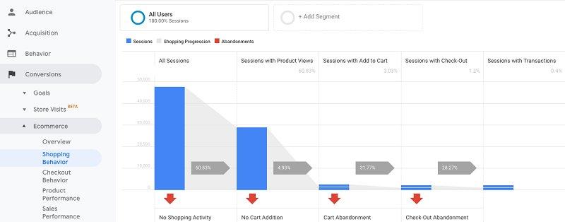 Shopping Behavior Report in Google Analytics