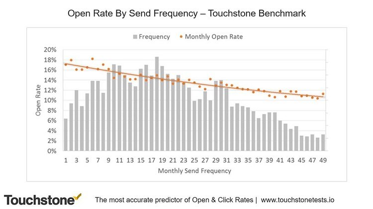 Open rate By Send Frequency