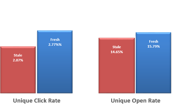 Fresh Subject Lines Boost Click Rates